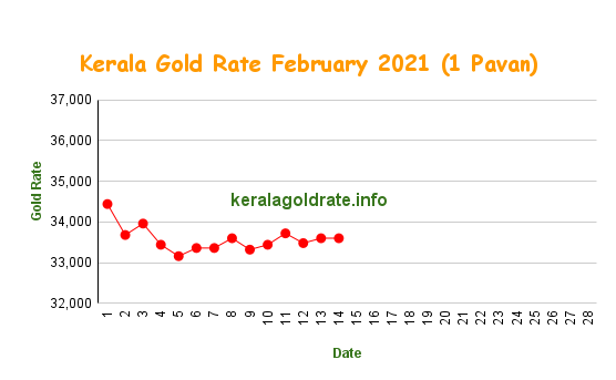 kerala gold rate