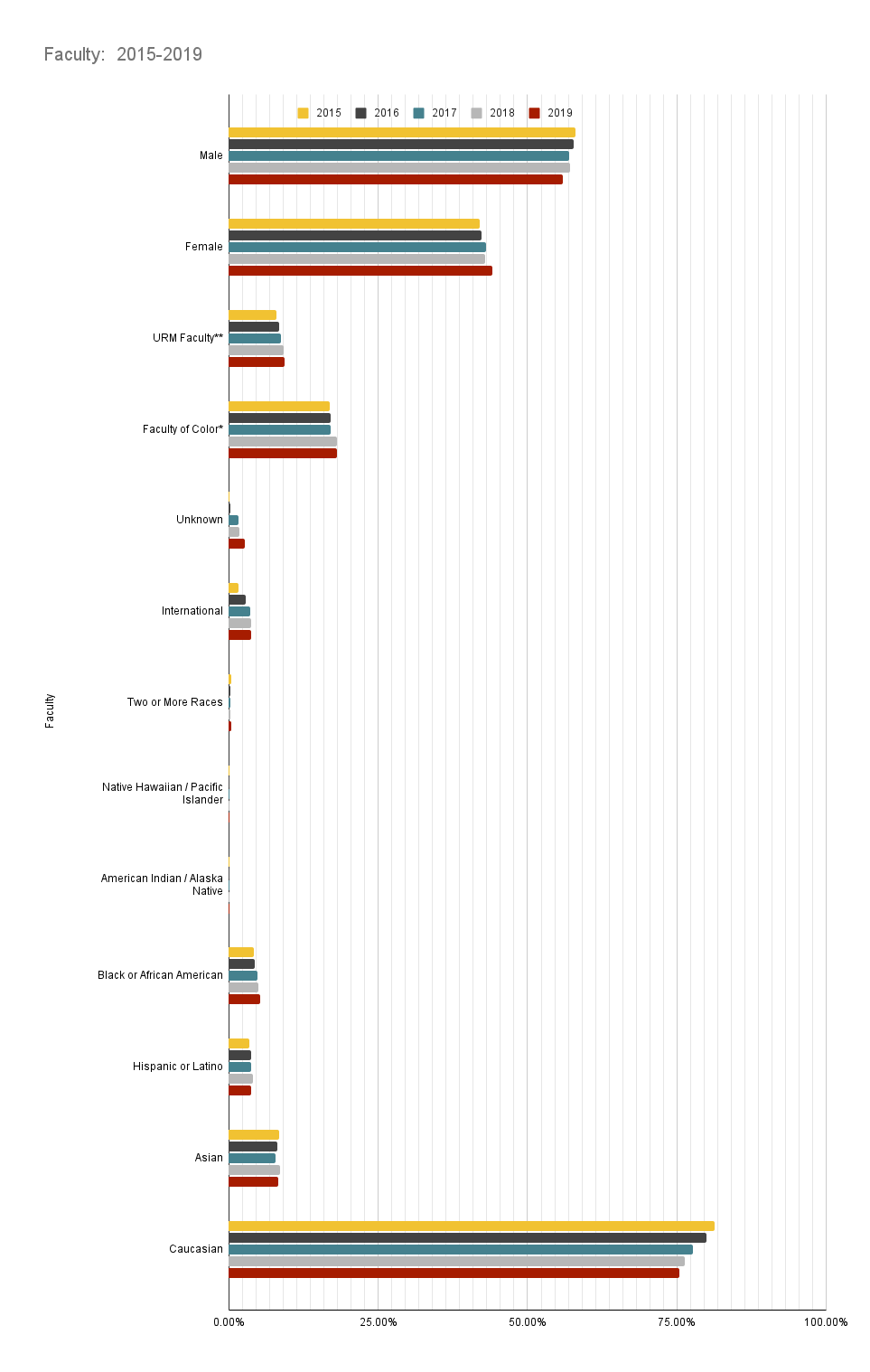 Faculty Demographics Chart