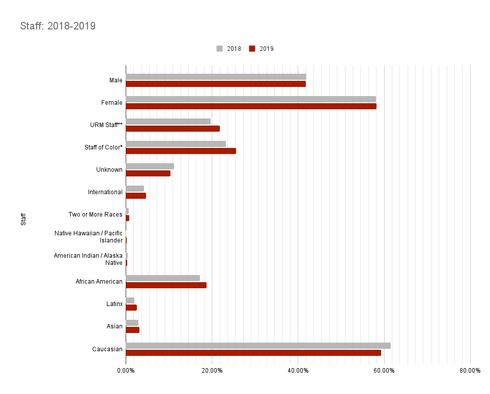 Staff Demographics Chart