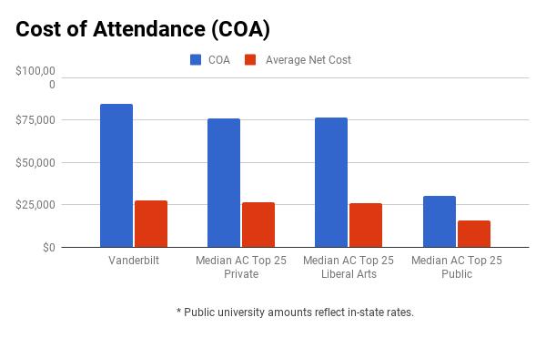 Vanderbilt financial aid