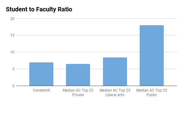 Vanderbilt student to faculty ratio