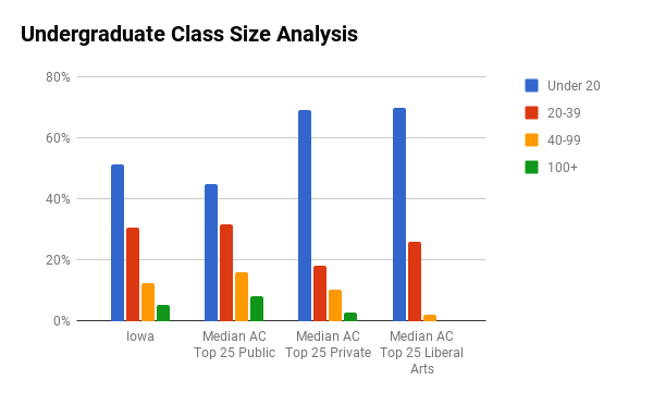 University of Iowa undergraduate class sizes