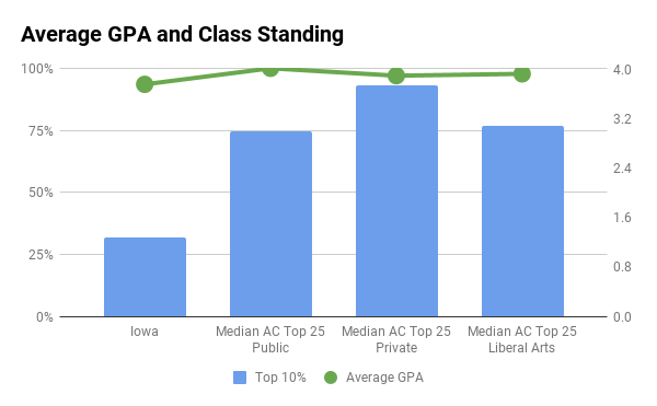 Iowa average GPA and top 10% in high school