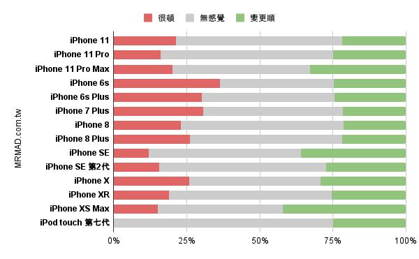 iOS 14 順暢度統計
