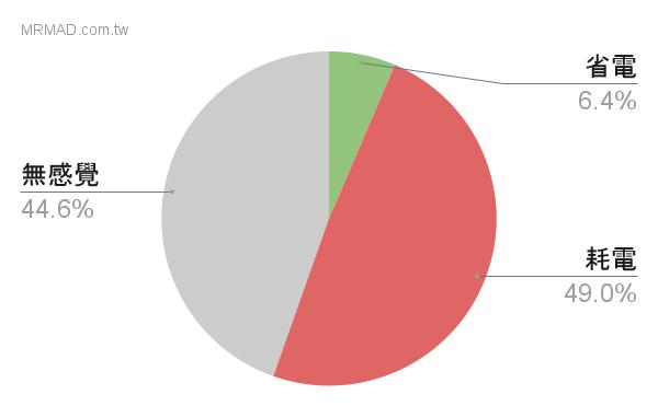 iOS 14 耗電統計