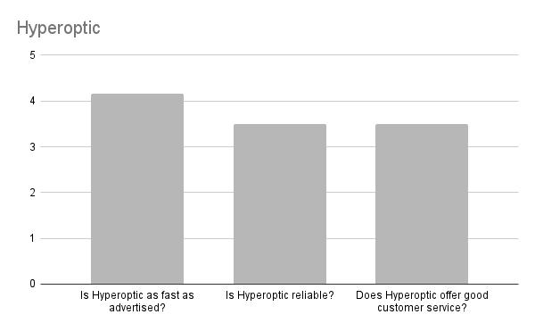 Is Hyperoptic Broadband any good in Edinburgh?