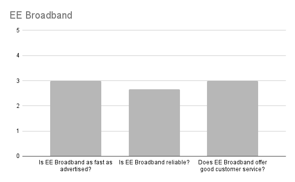 Is EE Broadband  any good in Edinburgh?