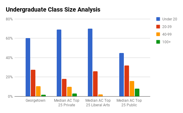 Georgetown undergraduate class sizes