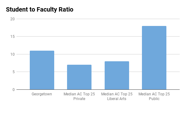 Georgetown University student to faculty ratio