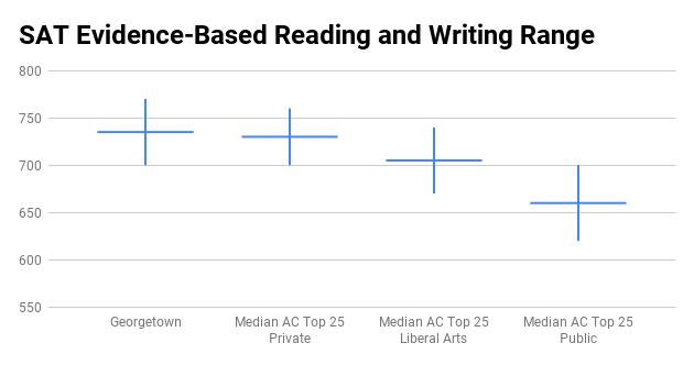 Georgetown University SAT score range
