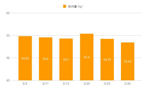エクササイズコーチ筋肉量の2ヶ月目の記録
