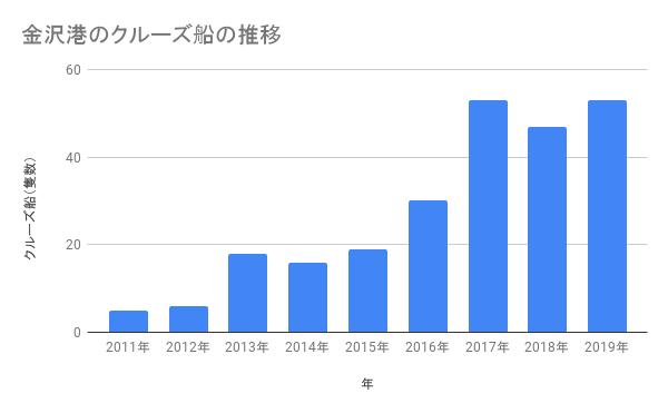 金沢港のクルーズ船の推移