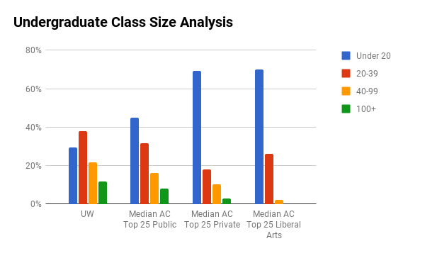 University of Washington undergraduate class sizes