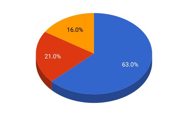 UW student residence pie chart