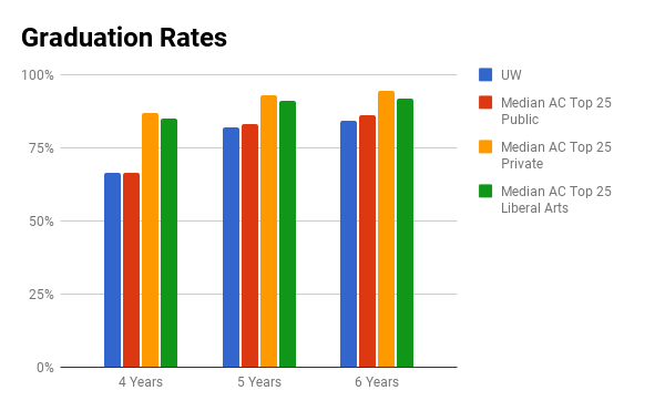 UW graduation rates