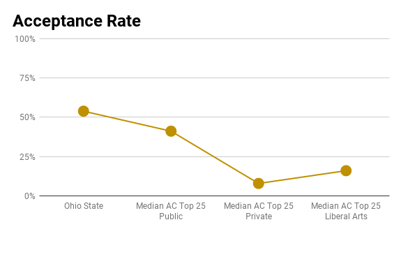 Ohio State acceptance rate