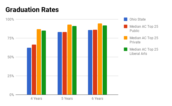 Ohio State graduation rates