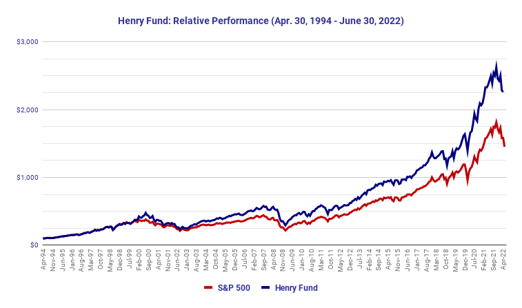 Henry Fund Relative Performance