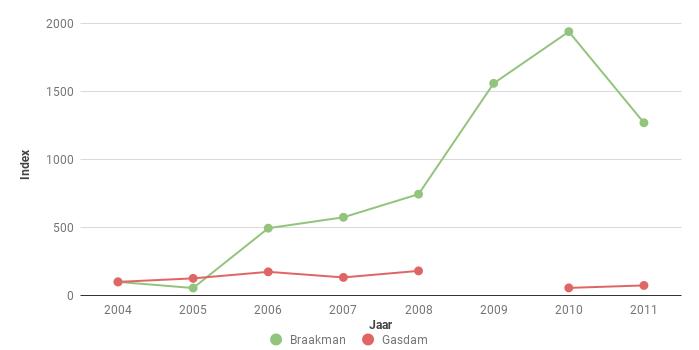 Figuur 4. Index van het aantal Konijnen Oryctolagus cuniculus op de Gasdam Saeftinghe en in het Braakmanbos voor 2004- 2011. In 2004 ging het om 135 en 20 ex.