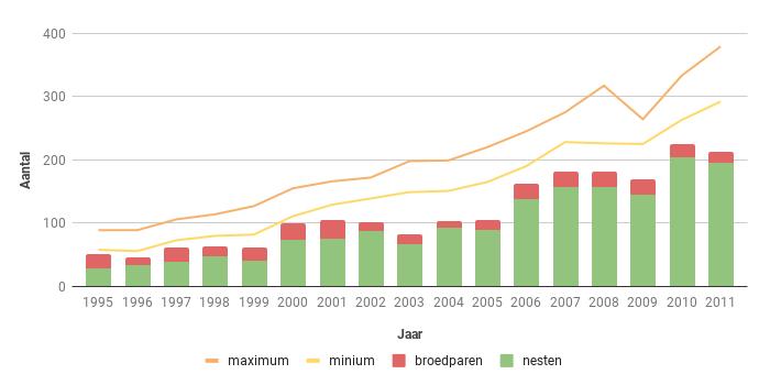 Figuur 12. Aantalsverloop van het aantal broedparen van de Buizerd in Zeeland in de periode 1995-2011.