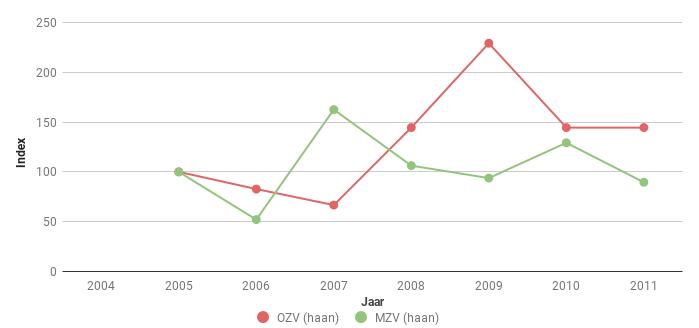 Figuur 5. Index van het aantal Fazanthanen Phasianus colchicus langs polderroutes in Midden (MZV) en Oost Zeeuws-Vlaanderen (OZV) voor 2005-2011. In 2005 ging het om 9 en 48 ex.