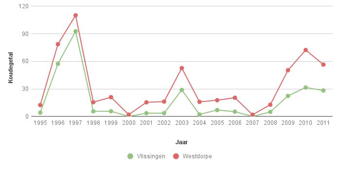 Figuur 2a. Koudegetal volgens Hellmann in Vlissingen en Westdorpe voor de periode 1995-2011