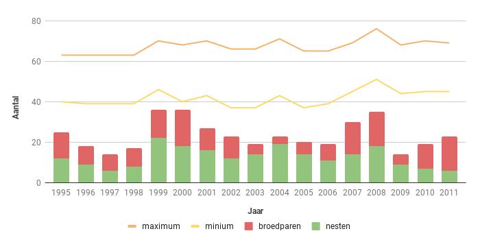 Figuur 14. Aantalsverloop van het aantal broedparen van de Boomvalk in Zeeland in de periode 1995-2011.