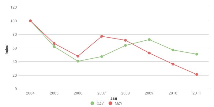 Figuur 3. Index van het aantal Hazen Lepus europaeus langs polderroutes in Oost en Midden Zeeuws-Vlaanderen (OZV en MZV) voor 2004-2011. In 2004 ging het om 166 en 84 ex.