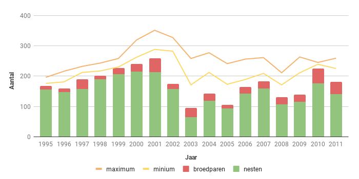 Figuur 9. Aantal broedparen van de Bruine Kiekendief in Zeeland in de periode 1995-2011.