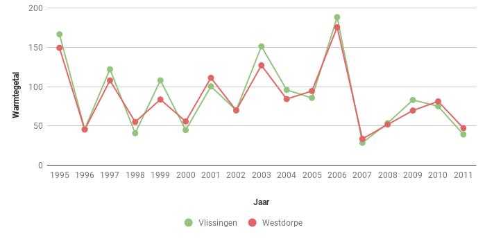 Figuur 2b. Warmtegetal volgens Hellmann in Vlssingen en Westdorpe in de periode 1995-2011.