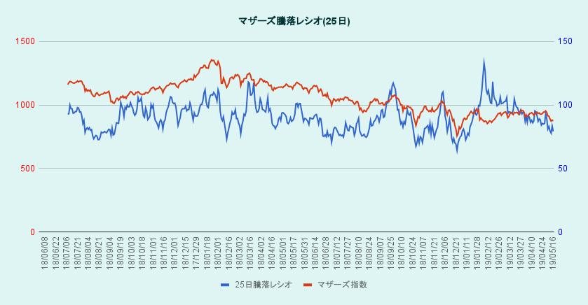マザーズ騰落レシオとマザーズ指数のグラフ