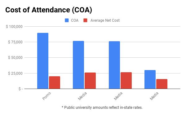 Pomona College financial aid