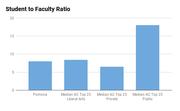 Pomona College student to faculty ratio