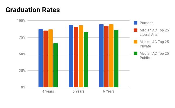 Pomona graduation rate