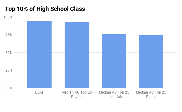 Duke admissions high school standing