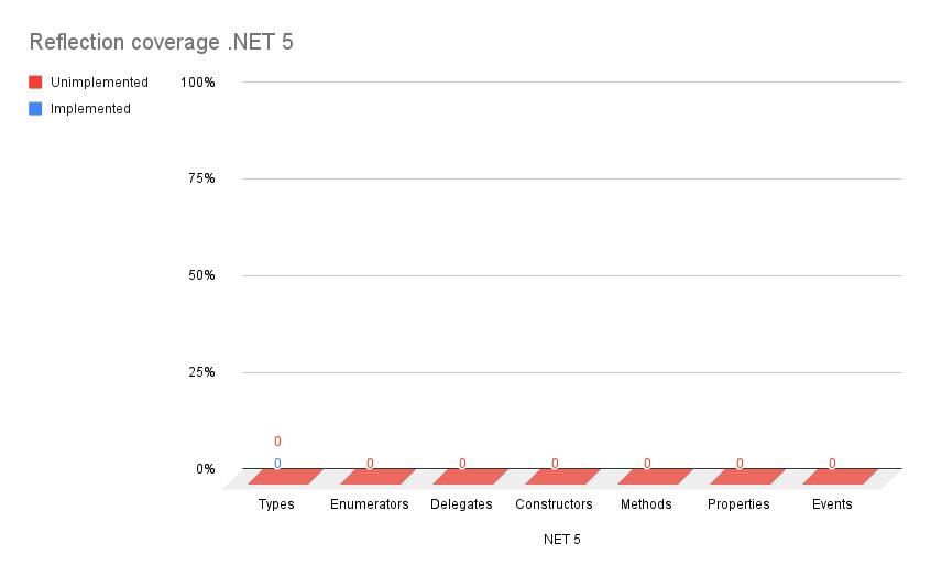 Net5Statistic