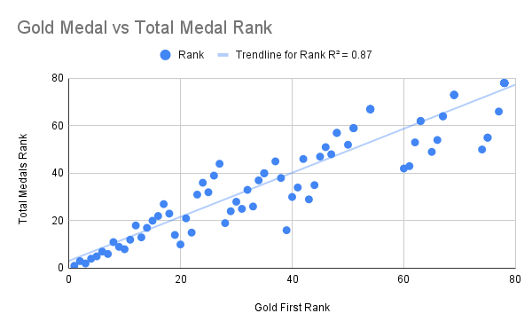 Comparison of Ranking for Gold First compared to Total Medals