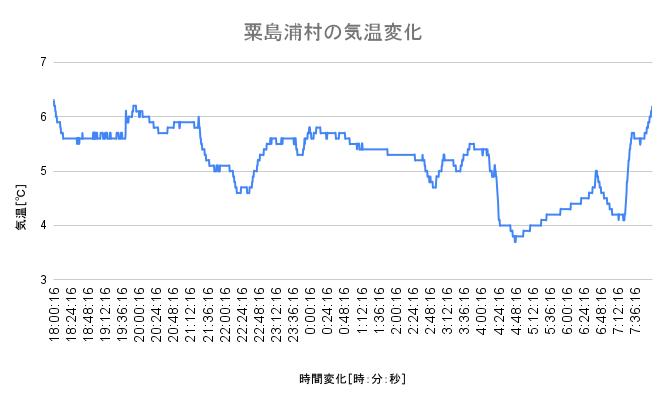 粟島浦村 1月中旬の気温