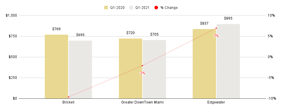 Overall Greater Downtown Miami Luxury Condo Markets at a Glance - Q1 2021 YoY (Median Sales Price)