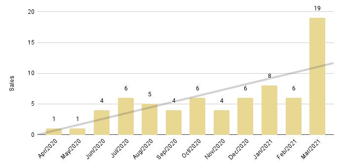 Edgewater Luxury Condo 12-Month Sales Trendline - Fig. 7.2