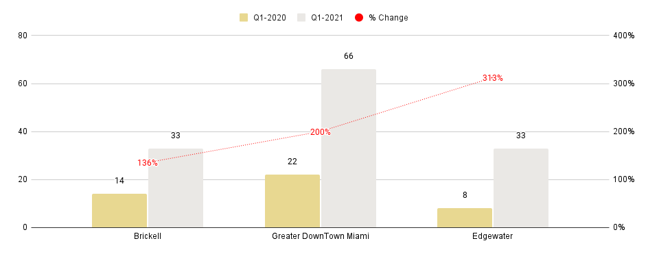 Overall Greater Downtown Miami Luxury Condo Markets at a Glance - Q1 2021 YoY (Median SP/SqFt)