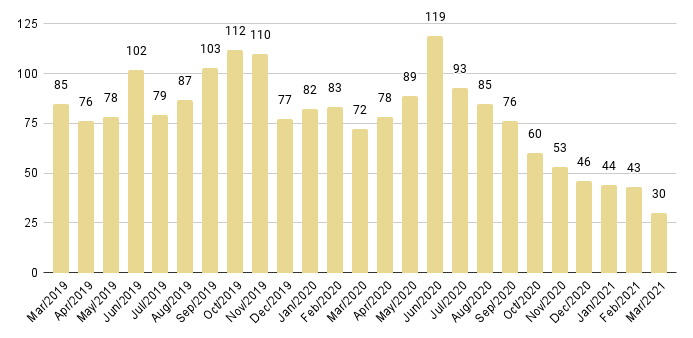 Edgewater Luxury Condo Months of Inventory from Mar. 2019 to Mar 2021 - Fig. 10