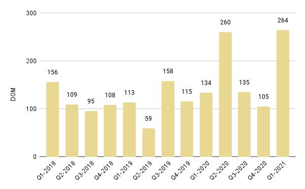 Brickell Luxury Condo Quarterly Median Days on Market 2018 – 2021 - Fig. 14