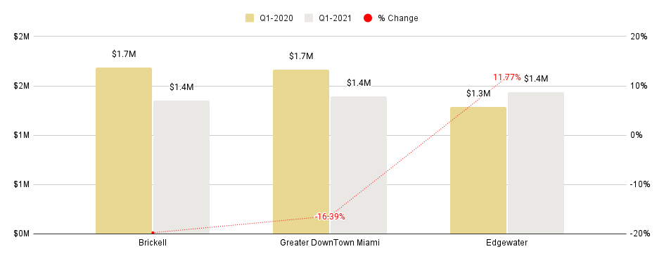 Overall Greater Downtown Miami Luxury Condo Markets at a Glance - Q1 2021 YoY (Number of Sales)