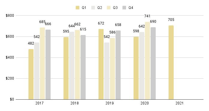 Edgewater Luxury Condo Quarterly Price per Sq. Ft. 2016-2021 - Fig. 8