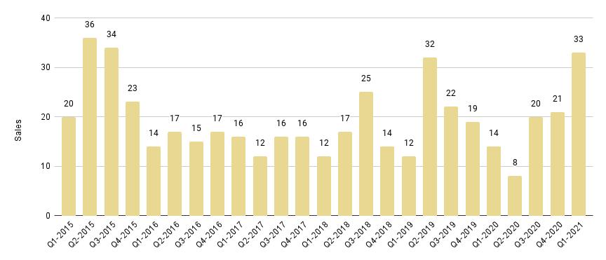 Brickell Luxury Condo Quarterly Sales 2015 - 2021 - Fig. 12.1