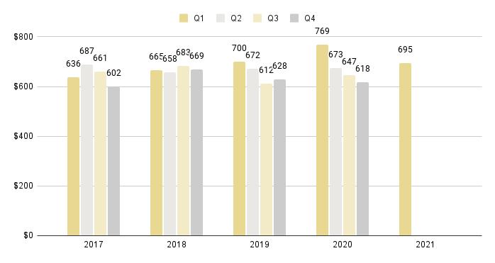 Brickell Luxury Condo Quarterly Price per Sq. Ft. 2016-2021 - Fig. 13