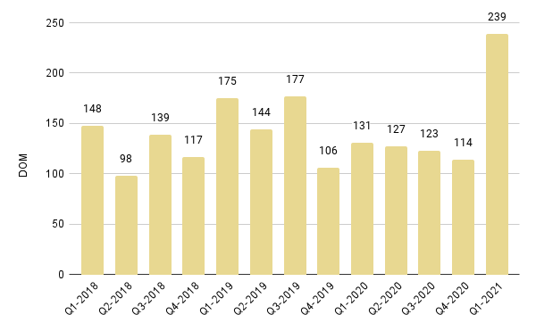 Edgewater Luxury Condo Quarterly Days on Market 2018-2021 – Fig. 9