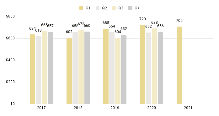 Greater Downtown Miami Luxury Condo Quarterly Price per Sq. Ft. 2016-2021 - Fig. 3