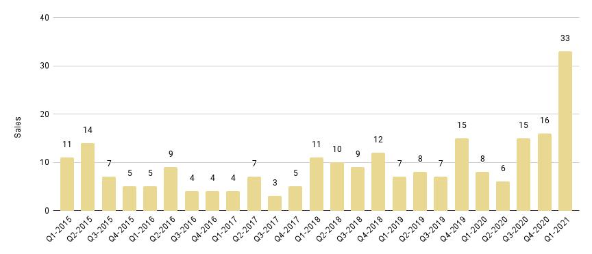 Edgewater Luxury Condo Quarterly Sales 2015 - 2021 - Fig. 7.1